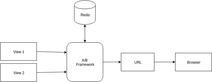 A/B testing using Django