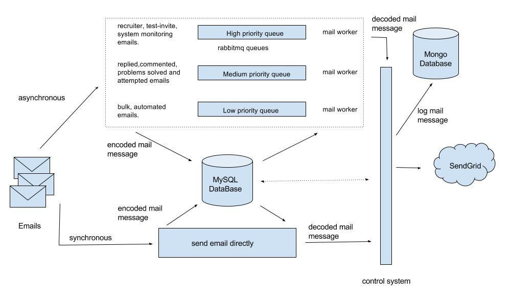 EMAIL ARCHITECTURE PDF