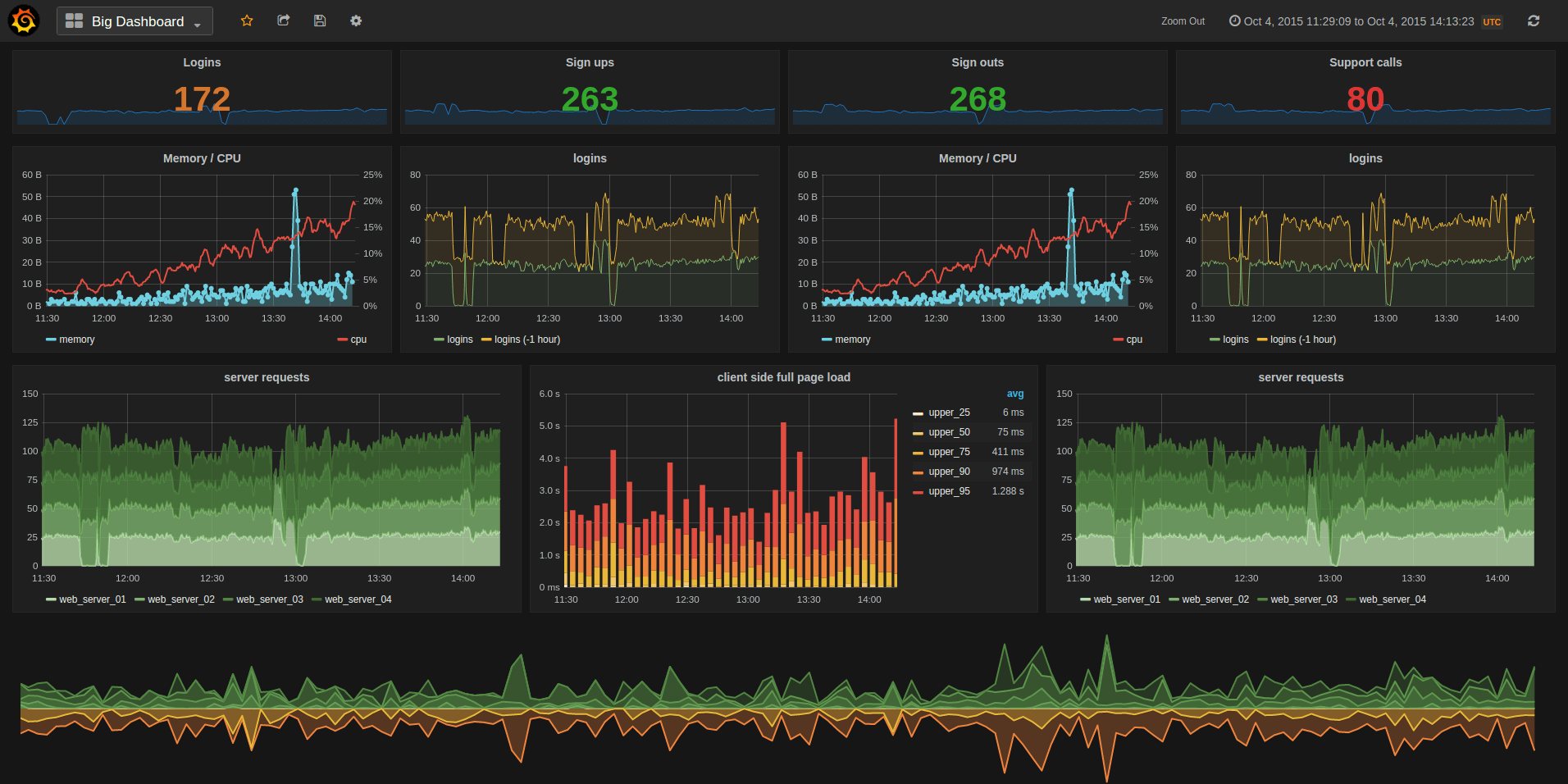 Grafana Visualization