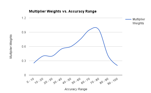 health multiplier according to accuracy percentage range