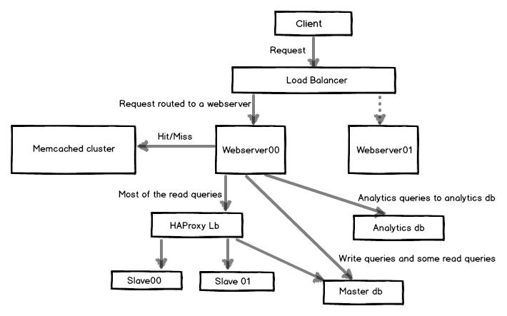 Scaling database with Django and HAProxy   HackerEarth Blog